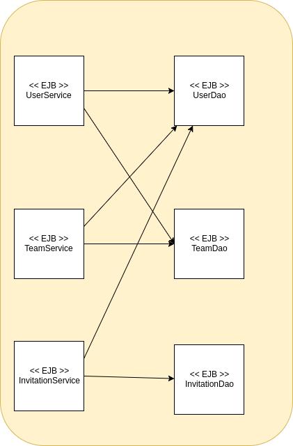 Architektura aplikacji java ee 4programmers diagram3 ccuart Choice Image