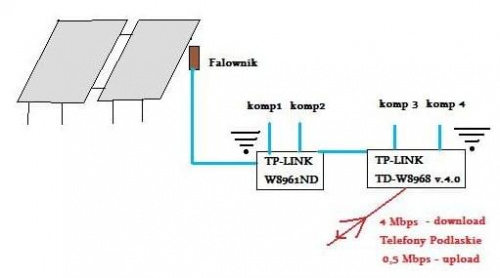 Antena i kabel do LTE pod Huawei E5377Ts-32